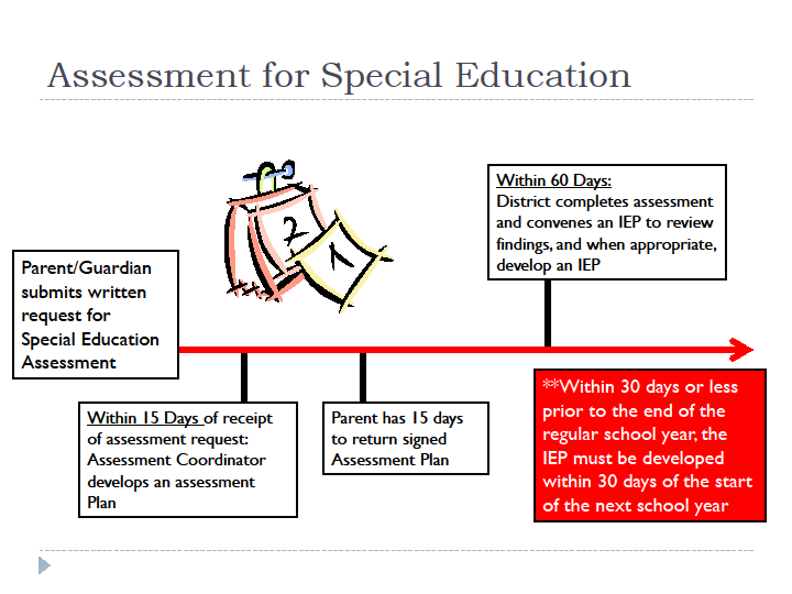 assessment for spcial education process flow