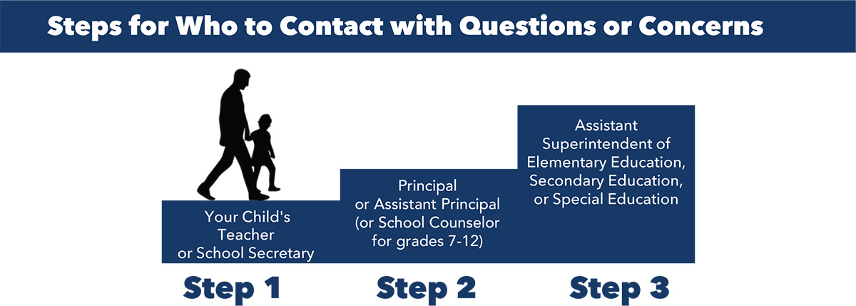 Step of who to contact with questions or concerns